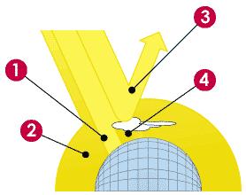 orientarea radiatiei solare